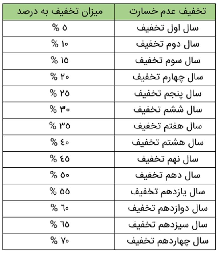جزئیات قیمت حق بیمه شخص ثالث سال 97