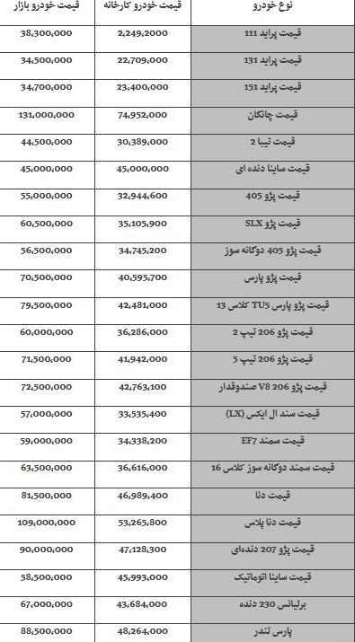قیمت جدید خودروهای داخلی در بازار تهران –14 آذرماه